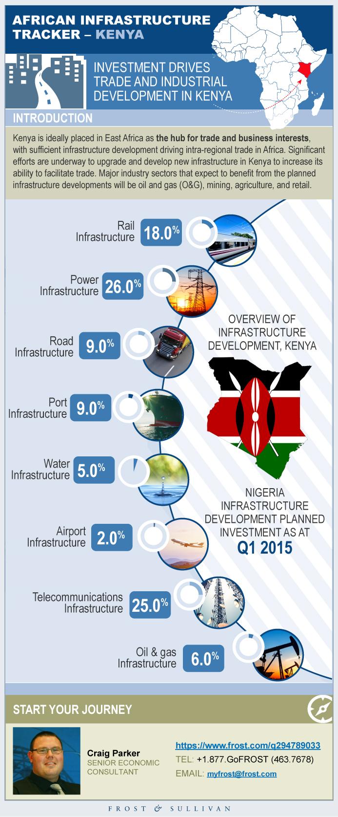 African Infrastructure Tracker: Kenya